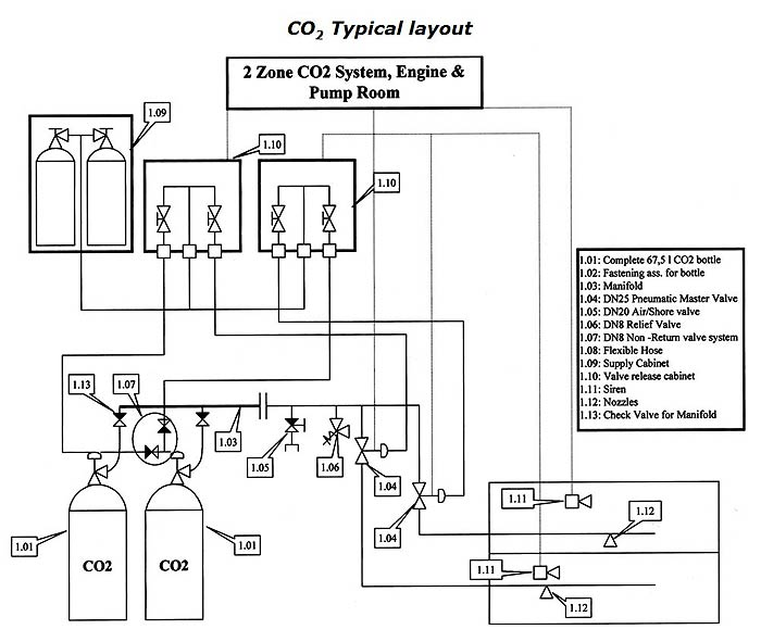co2 high pressure system